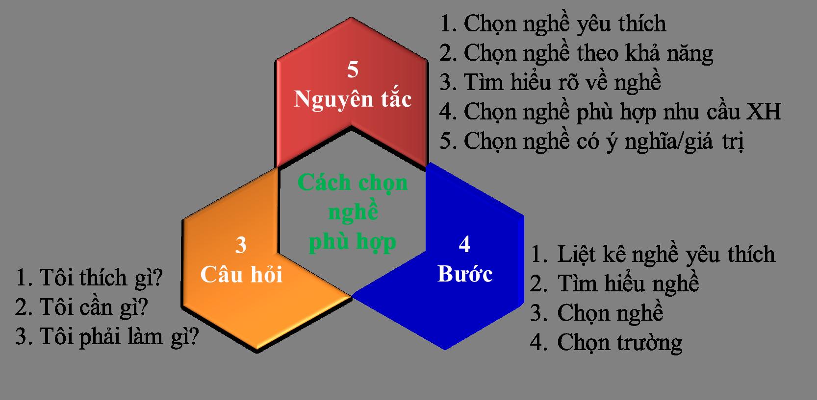 Những nguyên tắc trong việc lựa chọn ngành ngề đúng